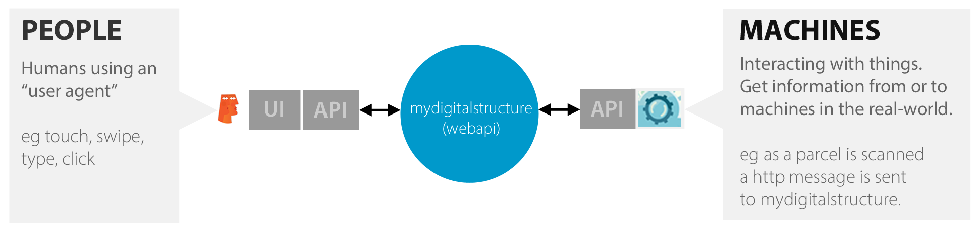 ibCom_mydigitalstructrure_Internet_of_things_1.0.