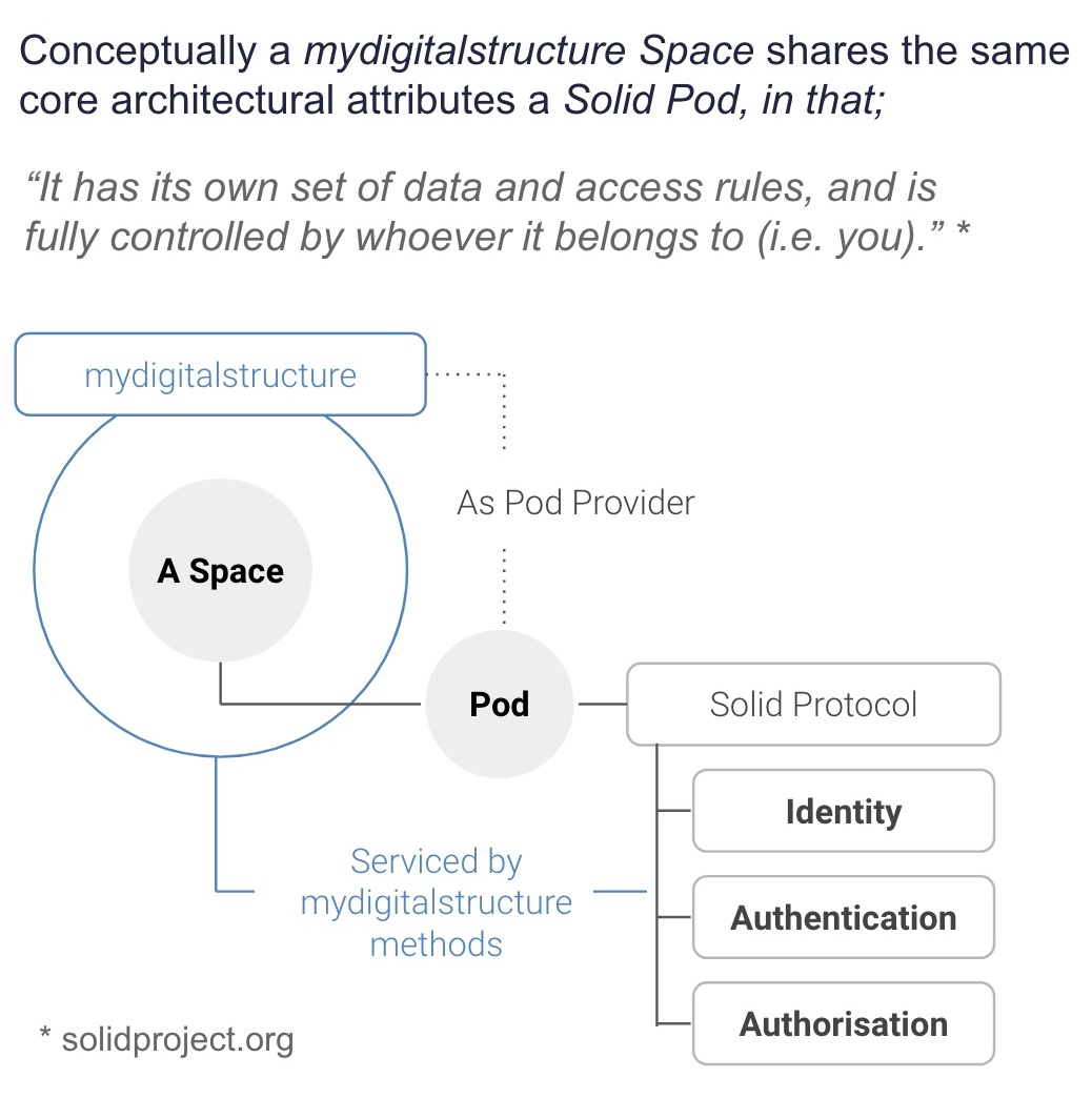 mydigitalstructure-solid-pods.jpg